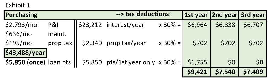 Real Estate Tax Benefits - home owner tax savings calculation