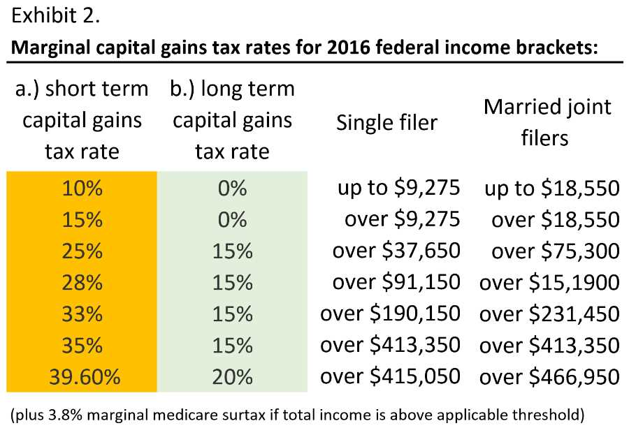 Real Estate Tax Benefits - capital gains tax rates - 2016 income brackets