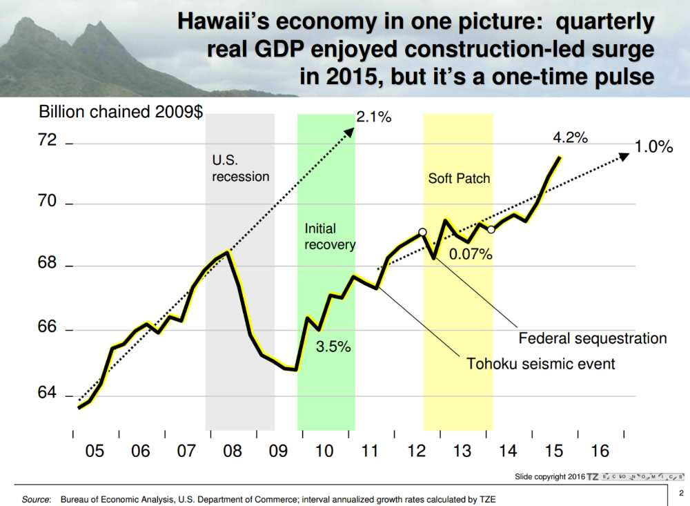 Hawaii GDP Growth Graph Year 2005 to 2015