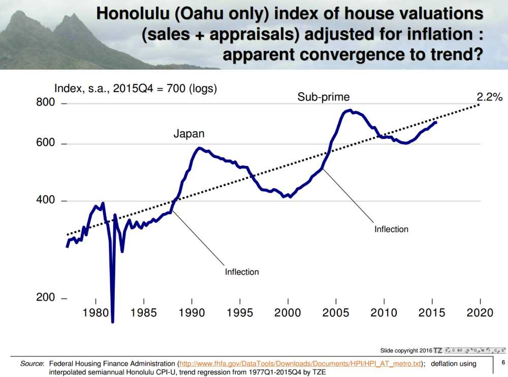 Oahu House Valuation Graph Adjusted for Inflation - Year 1980 to 2016