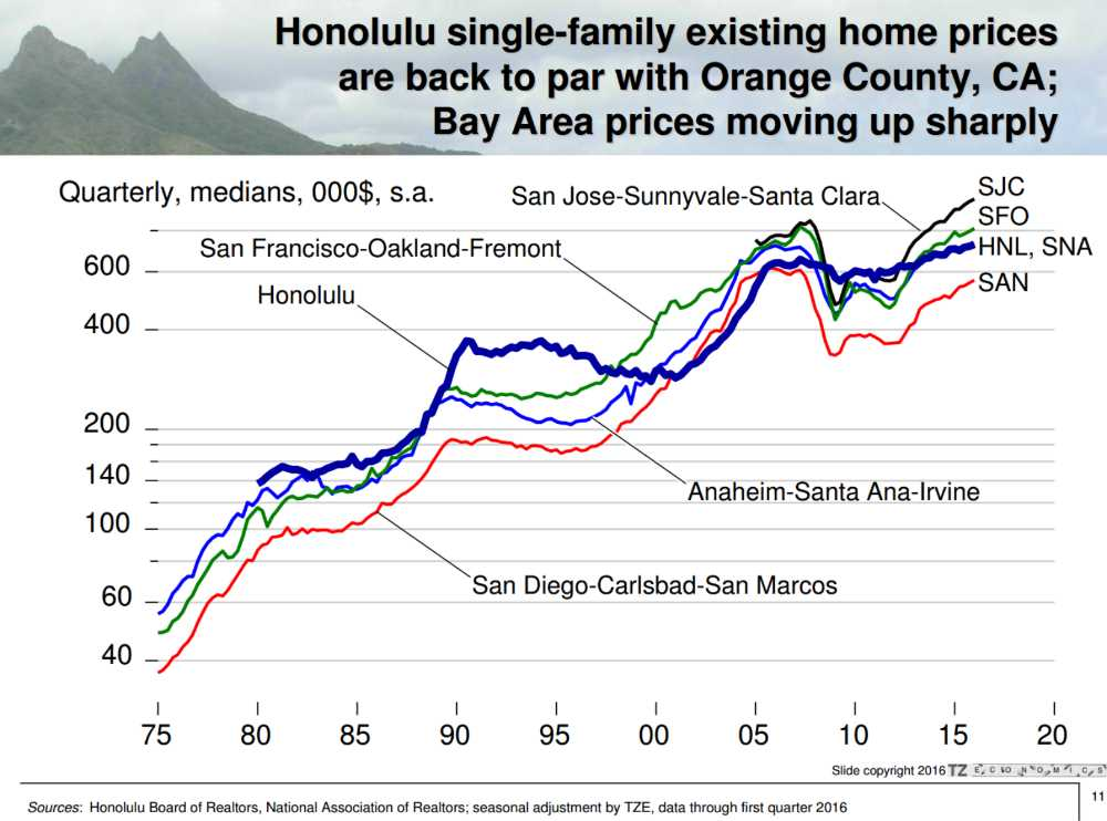 Graph Shows Honolulu vs California House Prices year 1975 to 2016