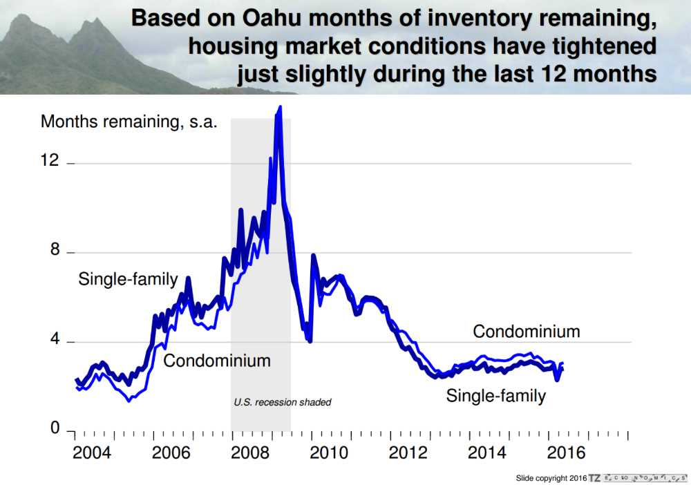 Oahu Real Estate Market Conditions vs Inventory - Year 2004 to 2016