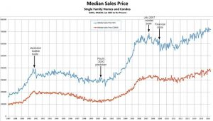 Oahu homes median sales price graph June 8, 2016