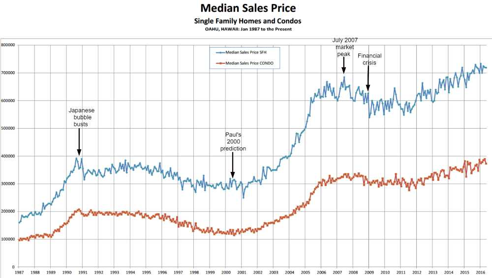 Oahu Homes and Condos Median Sales Price Graph Year 1987 to 2016