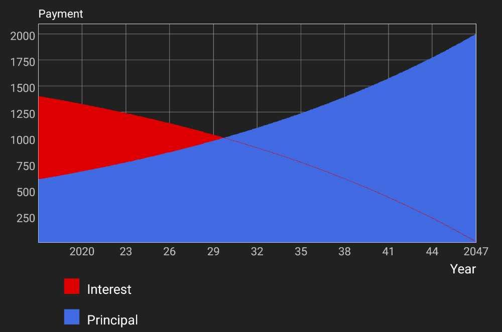 Exhibit 3. Graph - P&I Principal and Interest