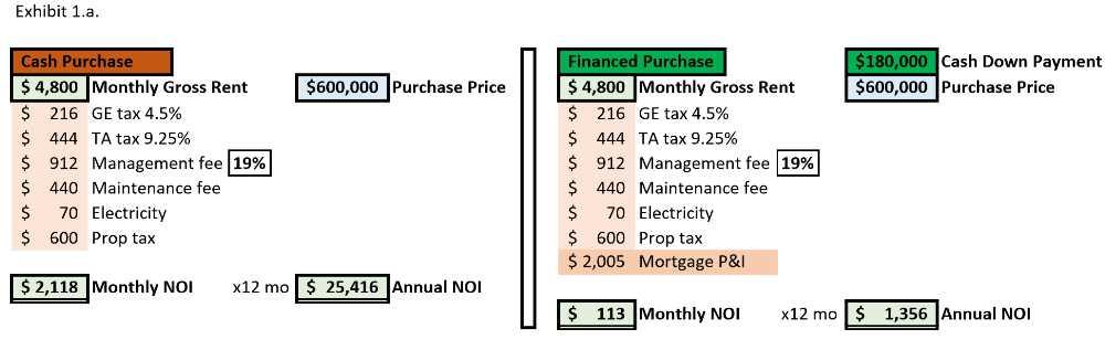 Exhibit 1.a. NOI - Cash Purchase vs Financed Purchase