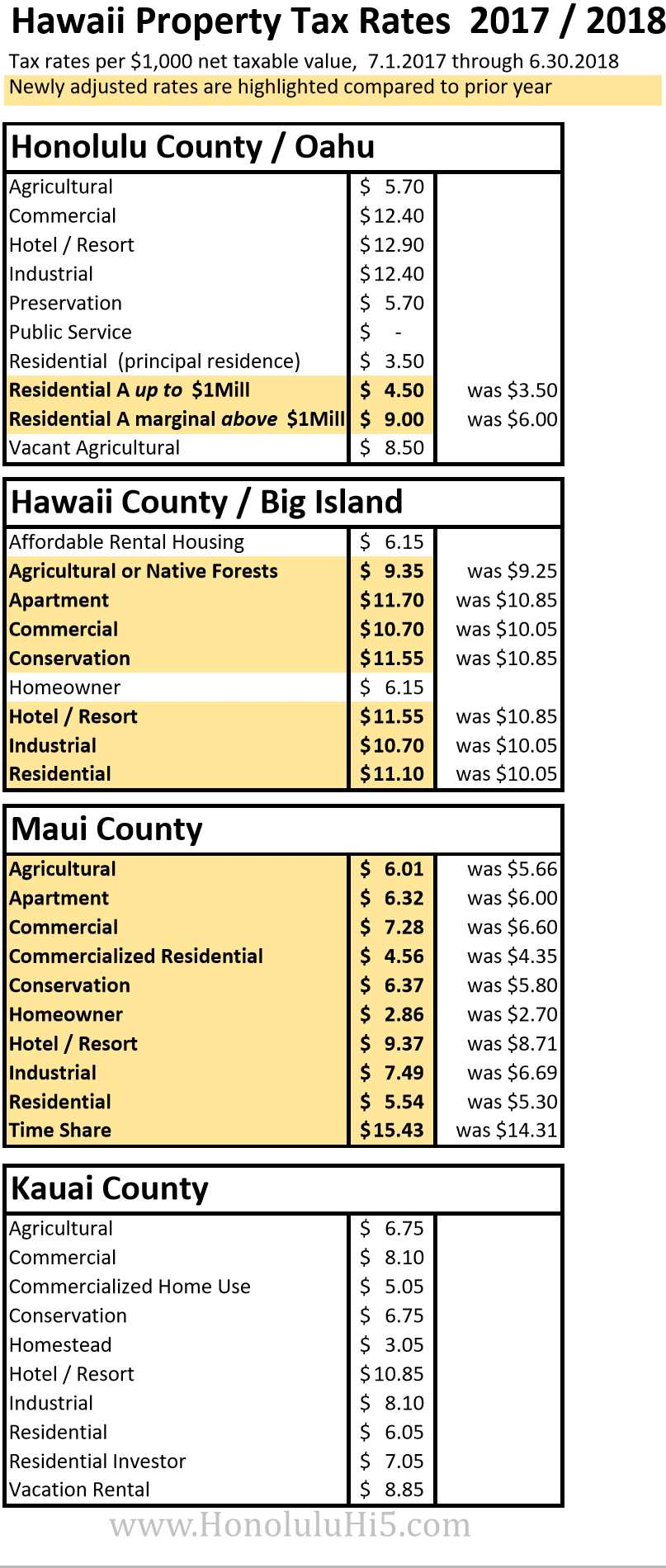 New Hawaii Property Tax Rate Schedule 2017 - 2018
