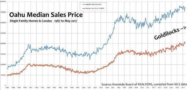 Oahu Real Estate Market Outlook - June 2017