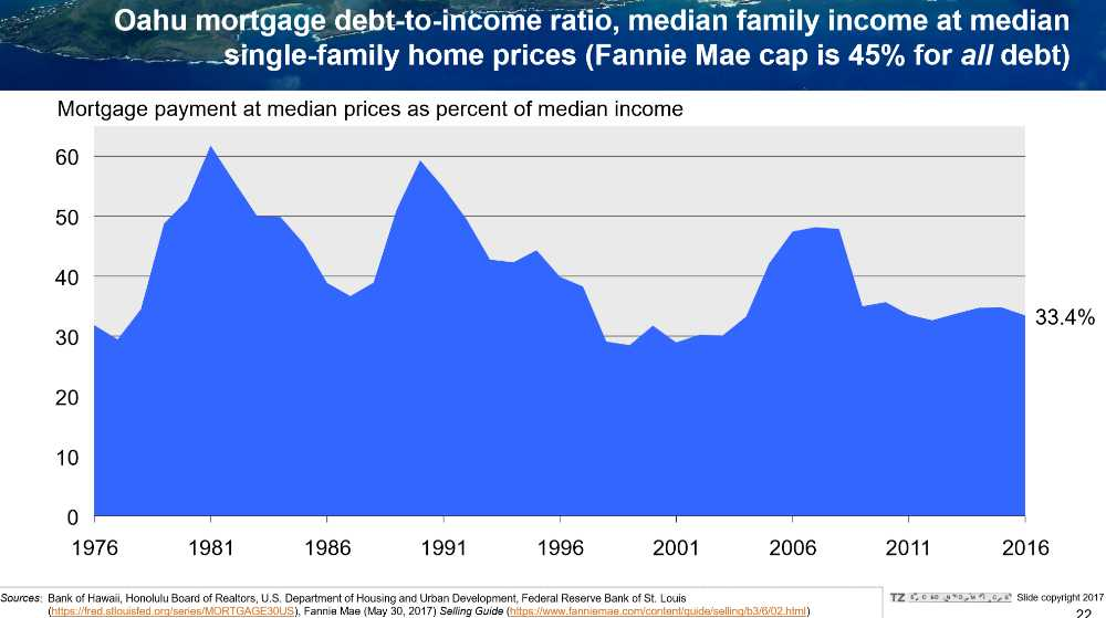 Pic #12 Oahu Mortgage Debt to Income Ratio - Median Family Income at Median Single Family Home Prices