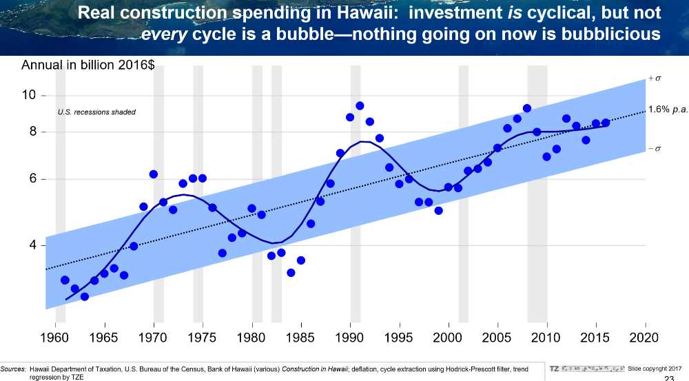 Pic #13 Real Construction Spending Cycle - No Bubble Here