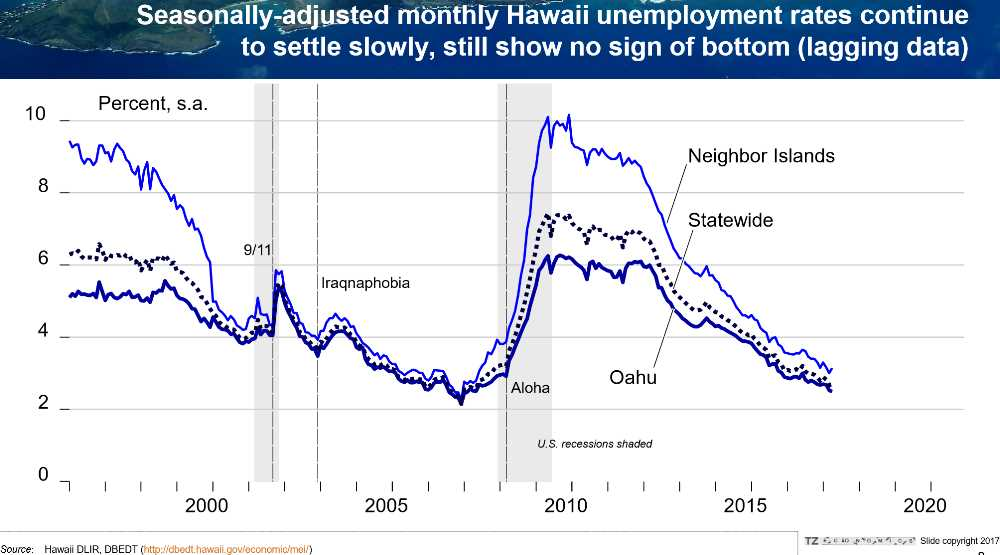 Pic #2 Seasonal Adjusted Hawaii Unemployment Rate