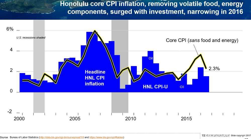 Pic #3 Honolulu Core CPI