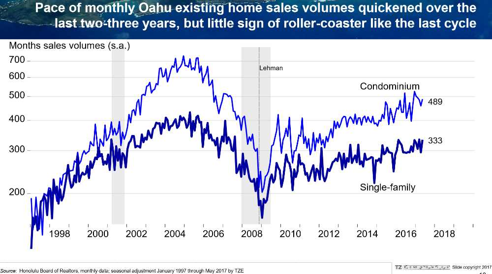Pic #4 Sales Volume - Sustainable Steady Growth (not steep like 1997 to 2005)