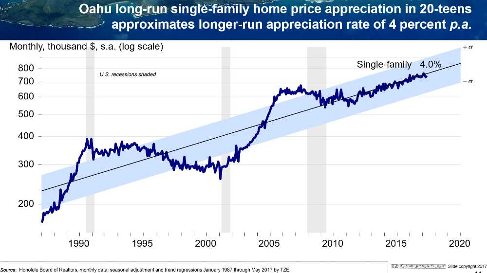 Pic #5 Oahu Single Family Home Price Appreciation