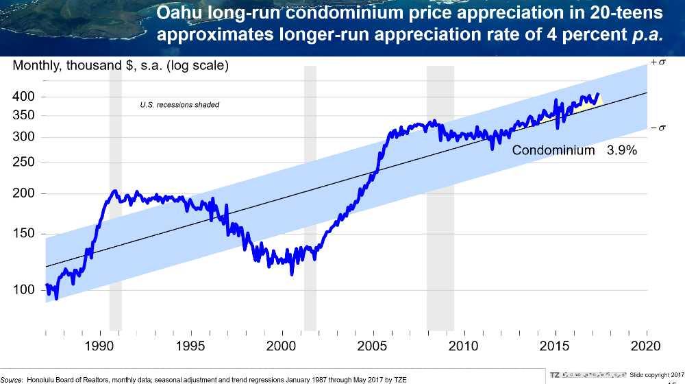 Pic #6 Oahu Condo Price Appreciation
