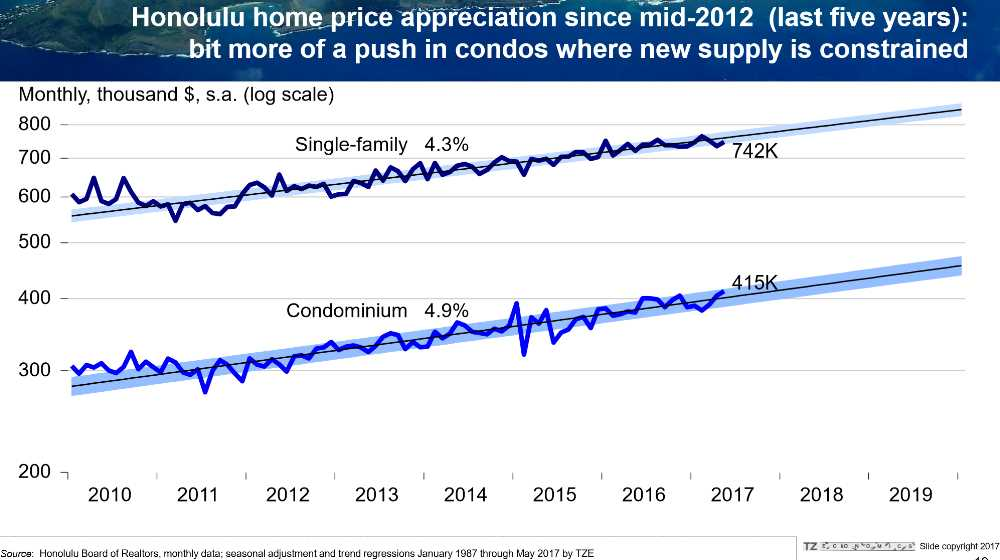 Pic #8 Recent Oahu Price Appreciation (Last 5 years since mid 2012) 4.3% Homes, and 4.9% Condos