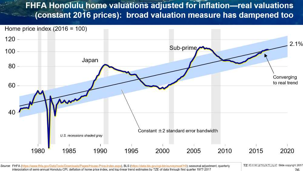 Pic #9 Inflation Adjusted Honolulu Housing Appreciation Converging to Long Term Trend 2%