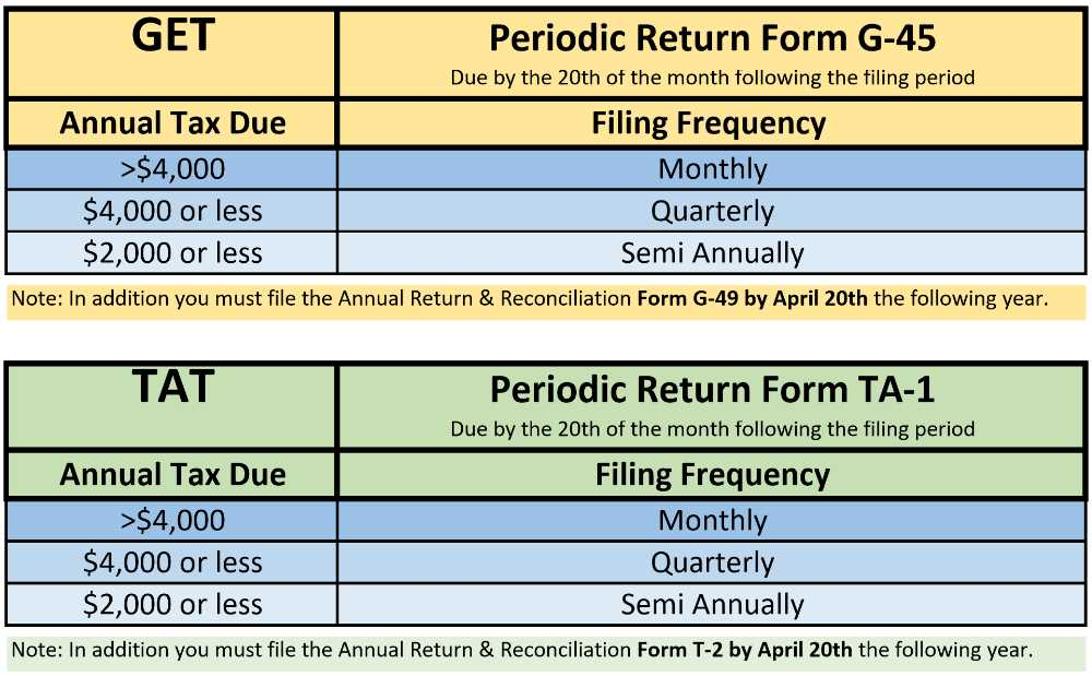 GET & TAT - Hawaii Tax Filing Frequency