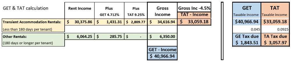 GET & TAT - Hawaii Tax Calculation Example