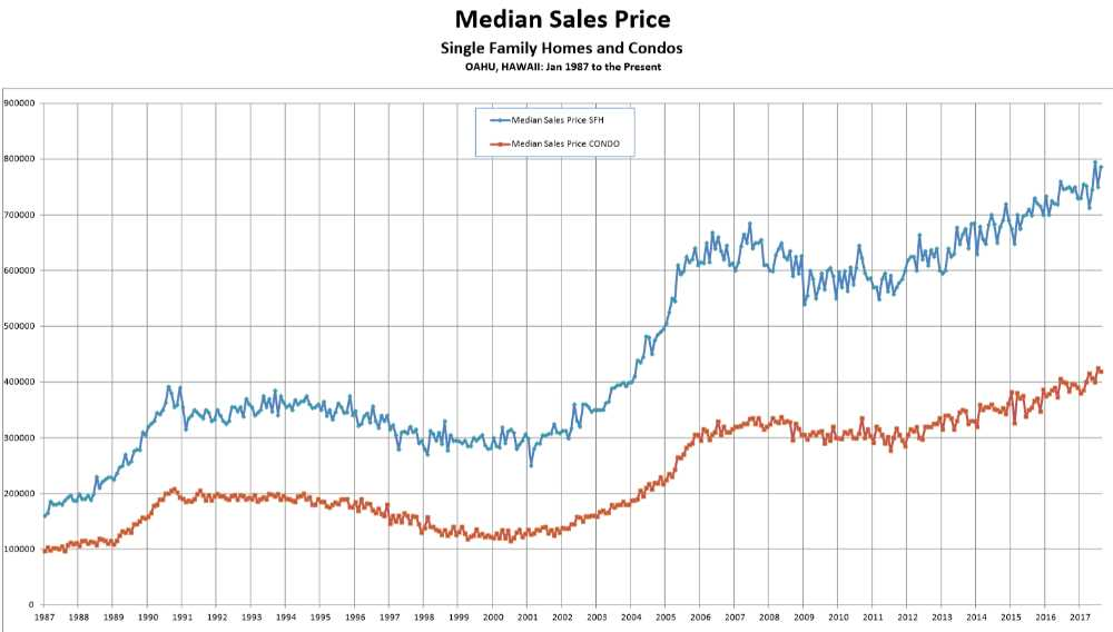 Median Sales Price - Oahu Homes & Condos August 2017 - Source -HBR compiled from MLS data