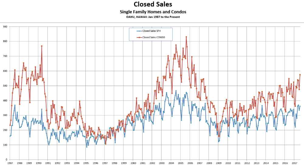 Sales Activity - Closed Unit Sales - Oahu Homes & Condos - August 2017 - Source -HBR compiled from MLS data