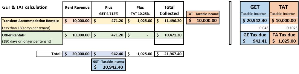 GET & TAT - Hawaii Tax Calculation Example