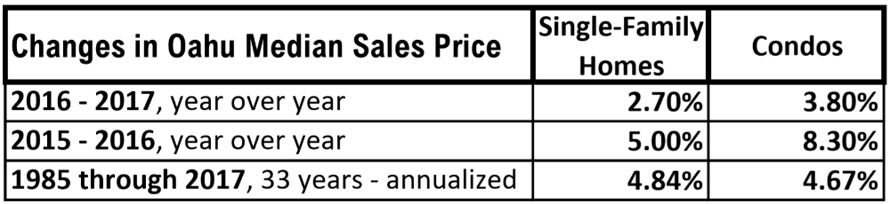Pic 1 - Oahu Changes In Median Sales Price