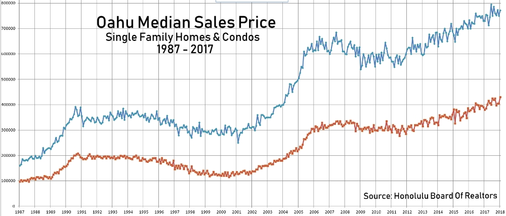 Oahu Median Sales Price 1987 - 2017