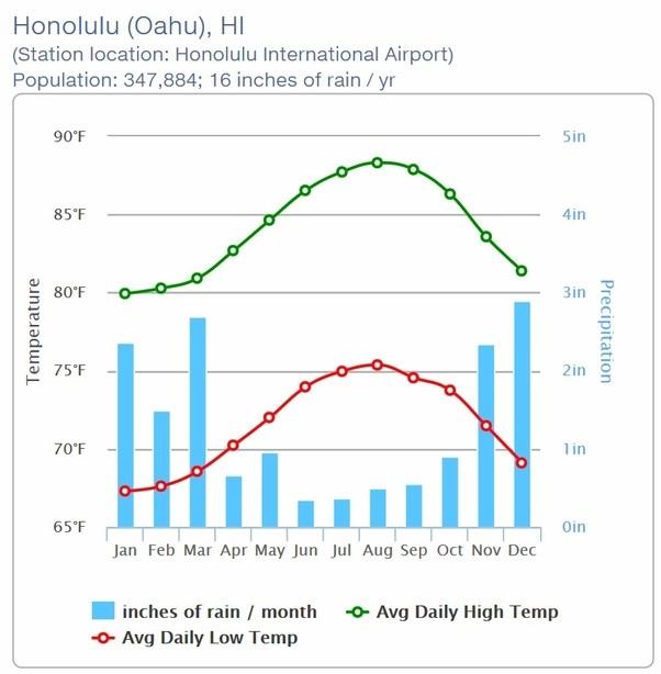 Honolulu temperature and rainfall