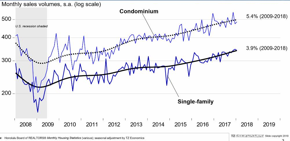 1. Oahu existing home sales - Condos & Single Family Homes - steady since 2009