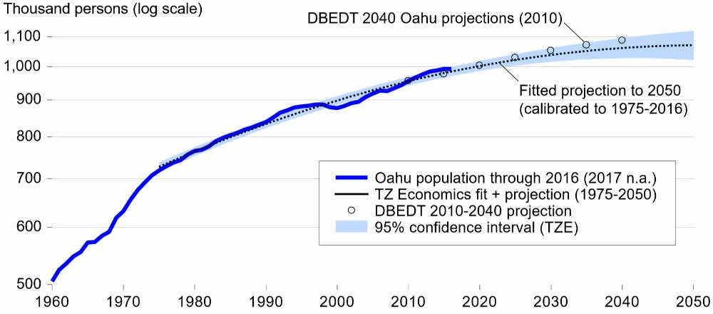 10. Hawaii population growth 1960 through 2016 - with future projection