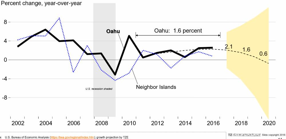 12. Oahu real GDP growth