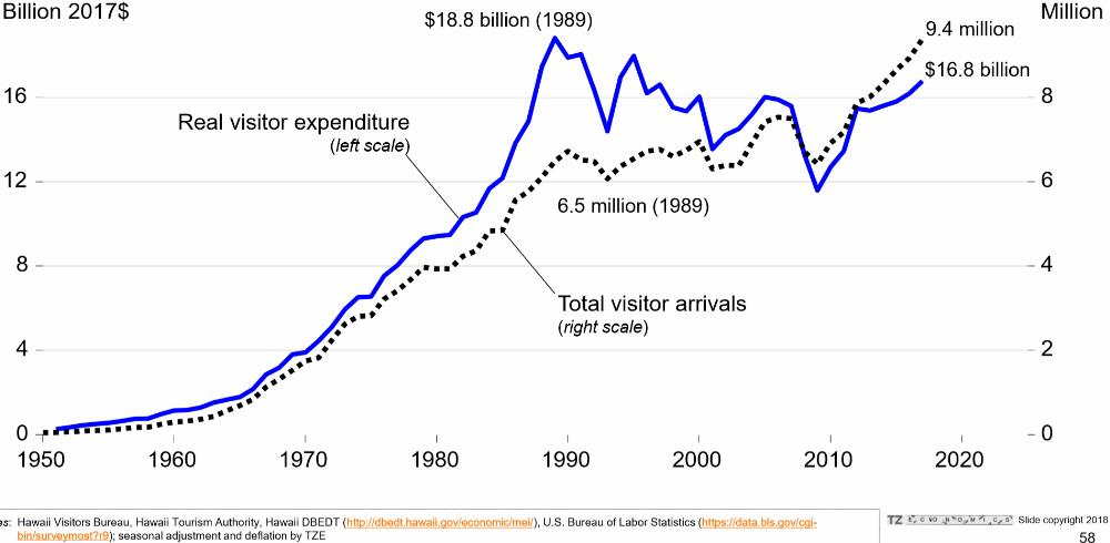 14. Hawaii tourism performance - arrivals and expenditures