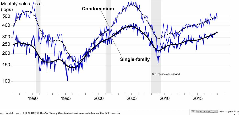 2. Oahu existing home sales - Condos & Single Family Homes - 1987 to April 2018 - steady since 2009 no bubble here