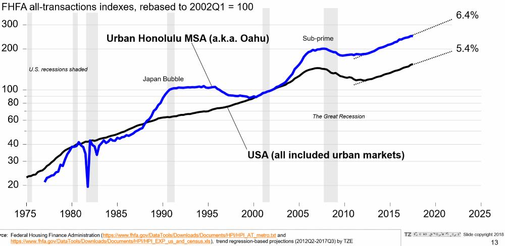7. Urban Honolulu market compared to all urban US markets