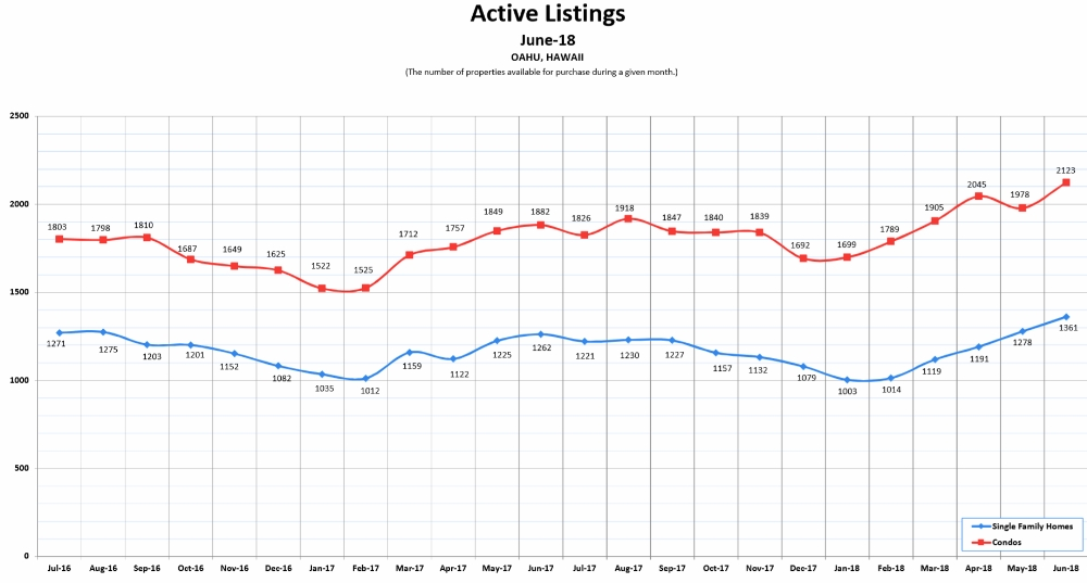 Active Listings - June 2018 (24-months trend)