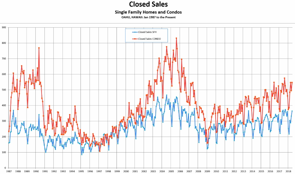 Closed Sales 1987 - 6/18