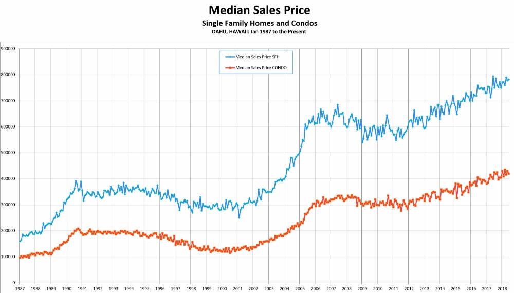 Median Sales Price 1987 - 6/18