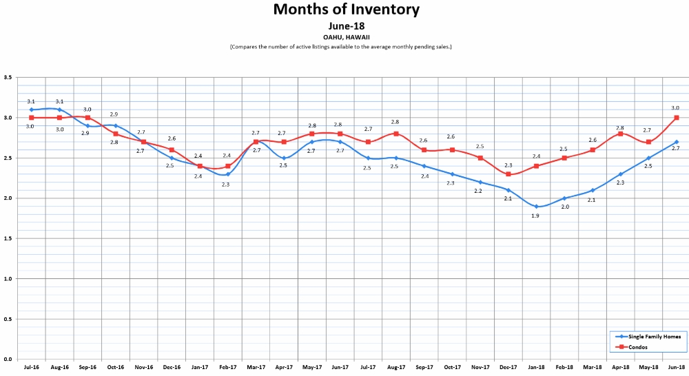 Months Of Inventory - June 2018 (24-months trend)
