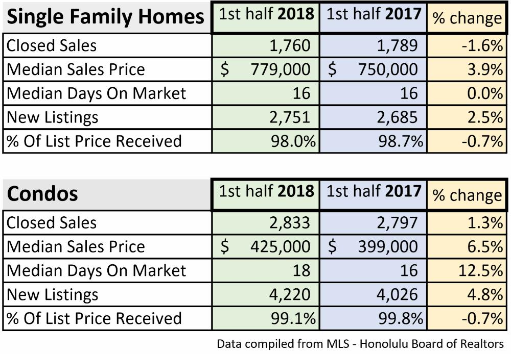 Oahu Real Estate Update - mid 2018