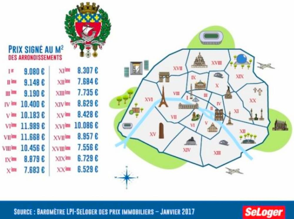 3. Paris Prices per sq meter
