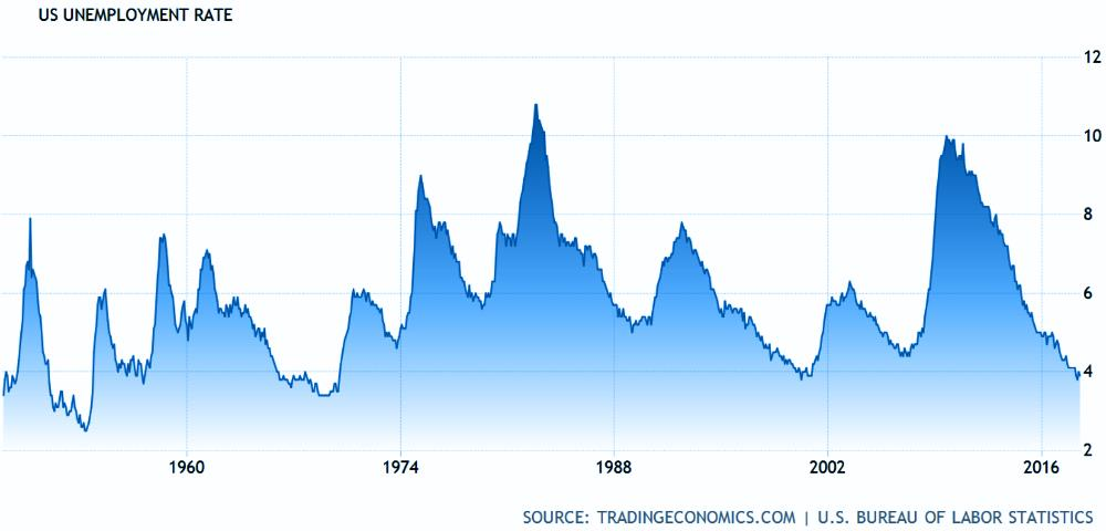 3. US Unemployment Rate