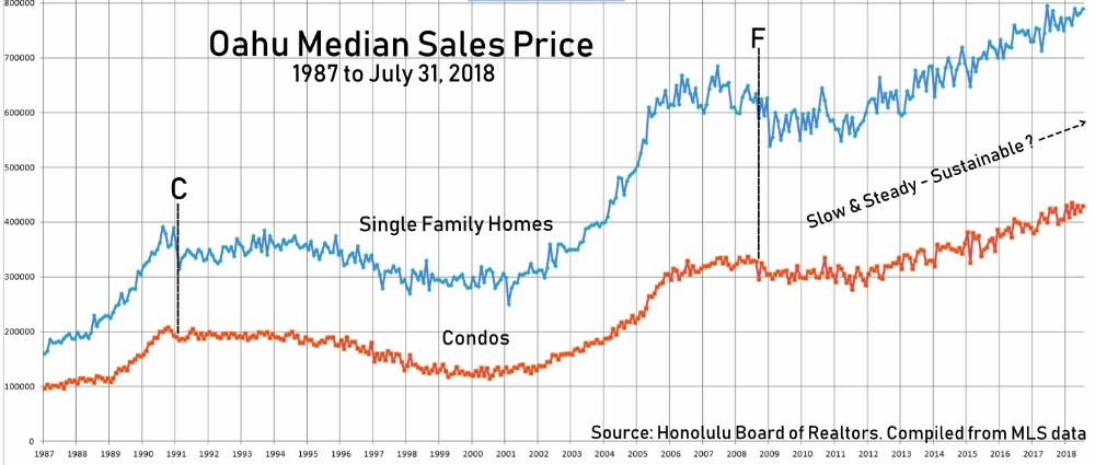 4. Oahu Median Sales Price