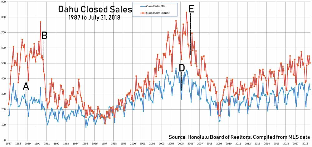 5. Oahu Closed Sales