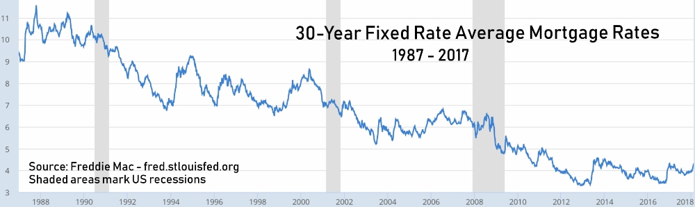 6. 30-Year Fixed Rate Average Mortgage Rates