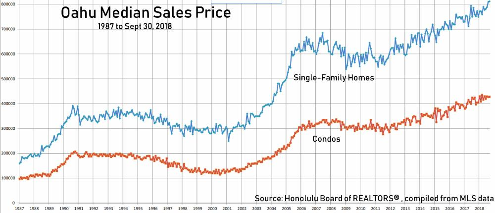 Oahu Sales Prices 1987 - Sept 30, 2018