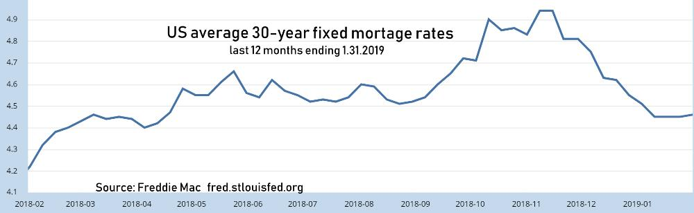 30-year fixed mortgage rates