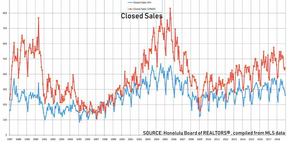 Oahu Closed Sales