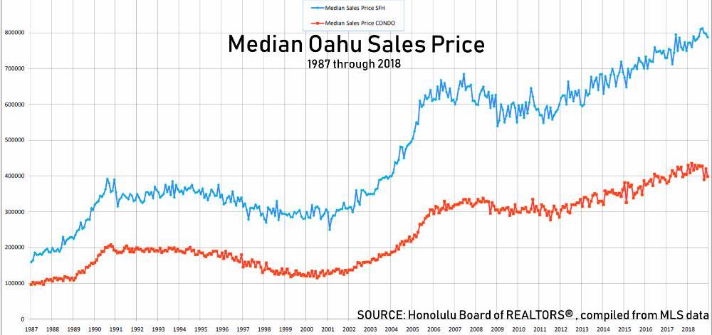 Oahu Median Sales Price Dec 2018