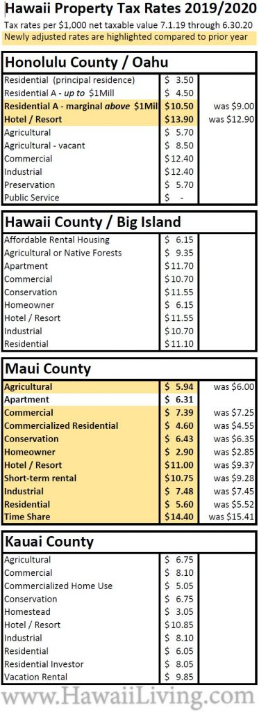 New Hawaii Property Tax Rates 2019 - 2020